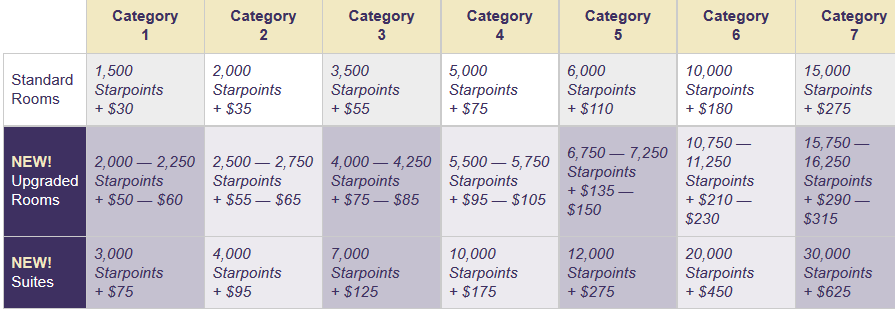 All about the ways you can use your starpoints for starwood and